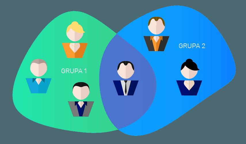 Struktura zależności pomiędzy grupami i użytkownikami