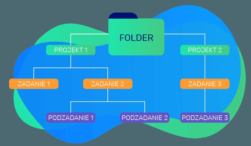Struktura zależności pomiędzy folderami, projektami, zadaniami i podzadaniami