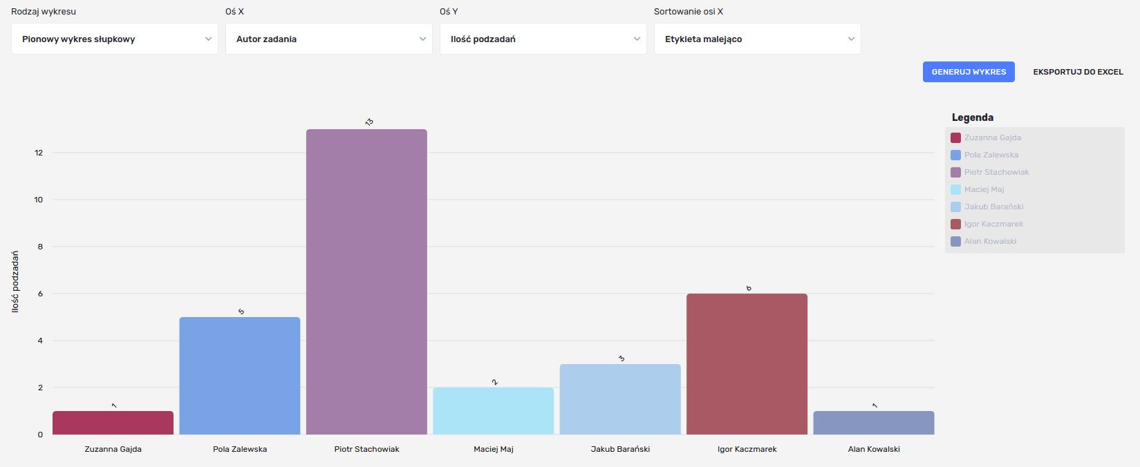 Przykładowy wykres prosty