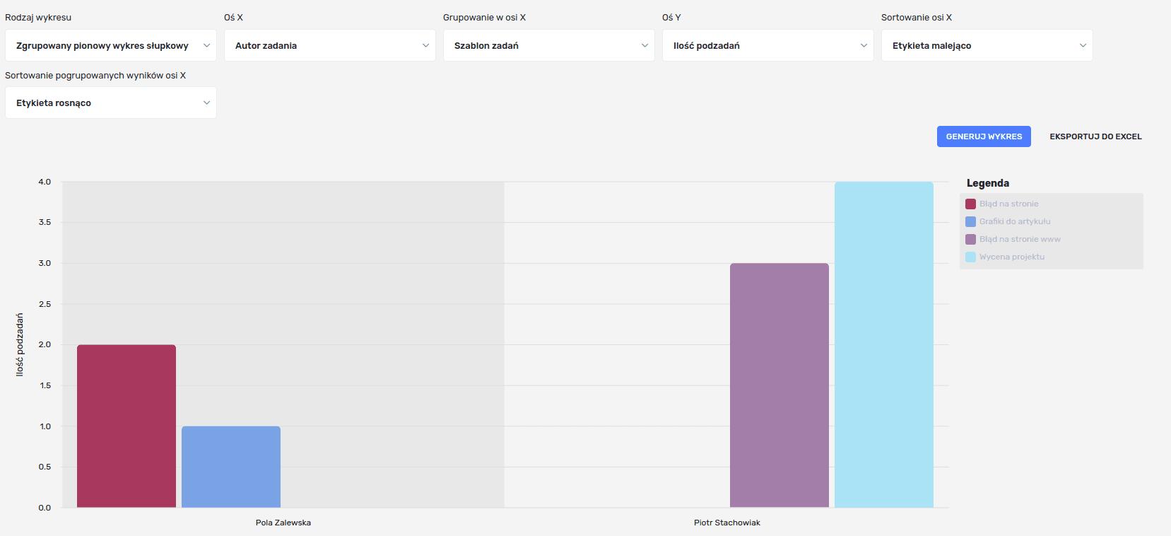 Przykładowy wykres złożony